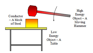 Energy Conductor Heat Flow illustration