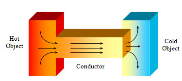Heat Cold Flow Conductor illustration