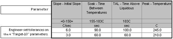 Slope Soak Thermal Profile