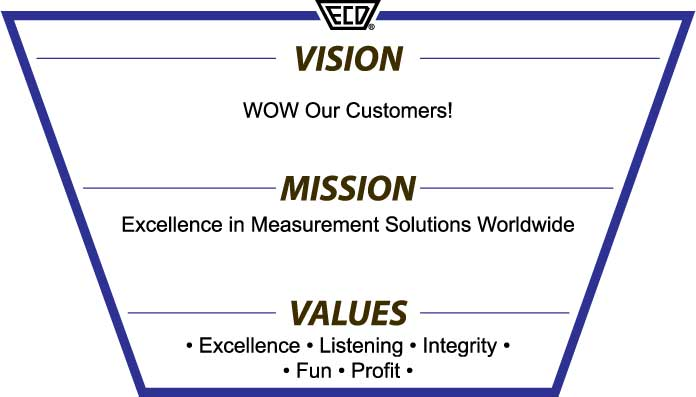 ECD Vision Mission Values